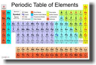 science classroom chemistry poster periodic table of the elements